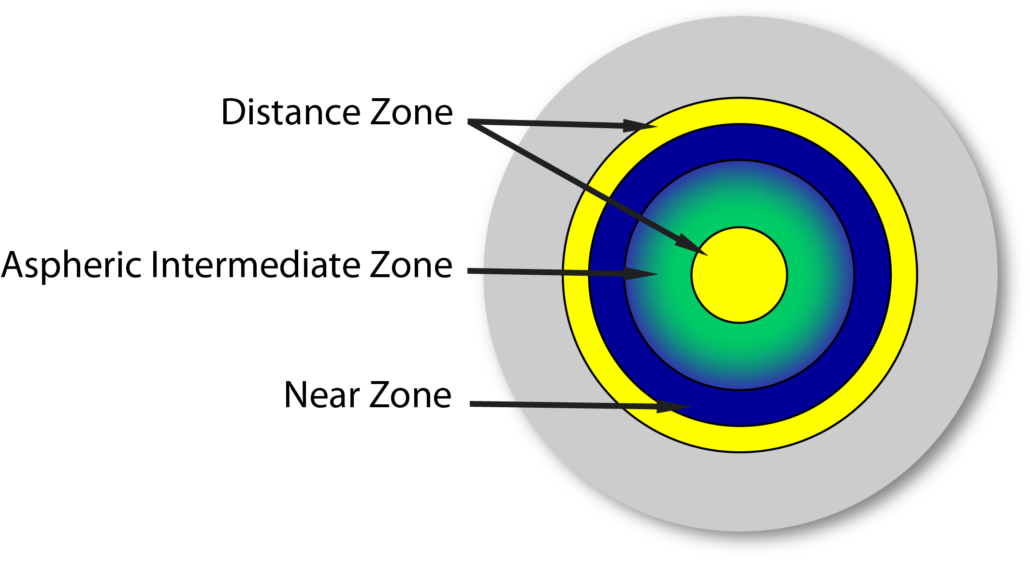 Naturalens Scleral Multifocal Design